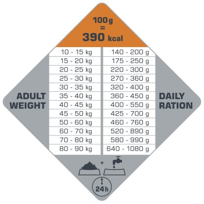 πίνακας με τις συνιστώμενες δοσολογίες για το Opti Life Adult Digestion Medium & Maxi