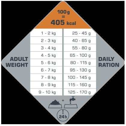 πίνακας με τις συνιστώμενες δοσολογίες για το Opti Life Adult Digestion Mini
