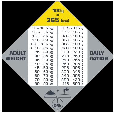 πίνακας με τις συνιστώμενες δοσολογίες για το Opti Life Adult Light Medium & Maxi