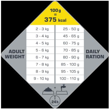 πίνακας με τις συνιστώμενες δοσολογίες για το Opti Life Adult Light Mini