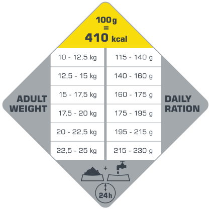 πίνακας με τις συνιστώμενες δοσολογίες για το Opti Life Adult Medium.