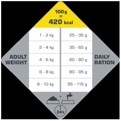 πίνακας με τις συνιστώμενες δοσολογίες για το Opti Life Adult Mini