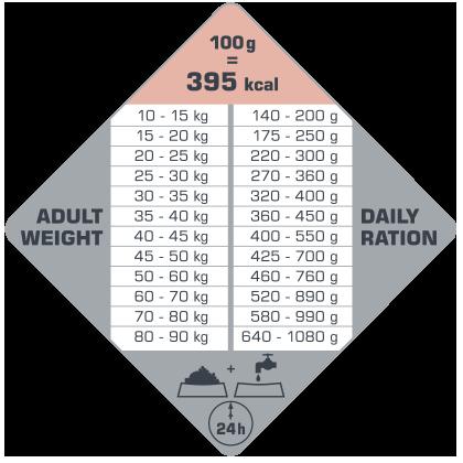 πίνακας με τις συνιστώμενες δοσολογίες για το Opti Life Adult Skin Care Medium & Maxi