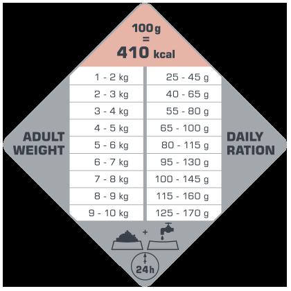 πίνακας με τις συνιστώμενες δοσολογίες για το Opti Life Adult Skin Care Mini