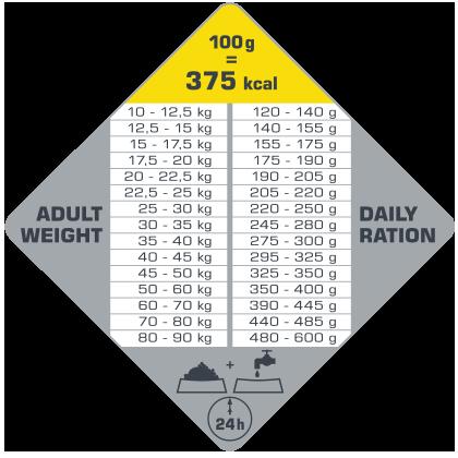 πίνακας με τις συνιστώμενες δοσολογίες για το Opti Life Adult Senior Medium & Maxi.