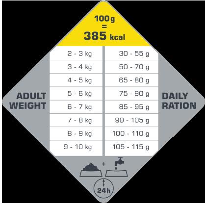 πίνακας με τις συνιστώμενες δοσολογίες για το Opti Life Senior Mini